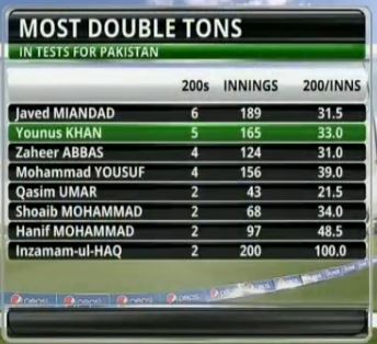 Younis Khan Breaks Another World record Against Australia Today at Abu Dhabi.