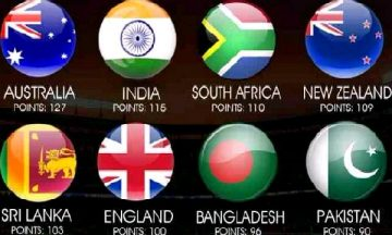 ICC Champions Trophy Groups