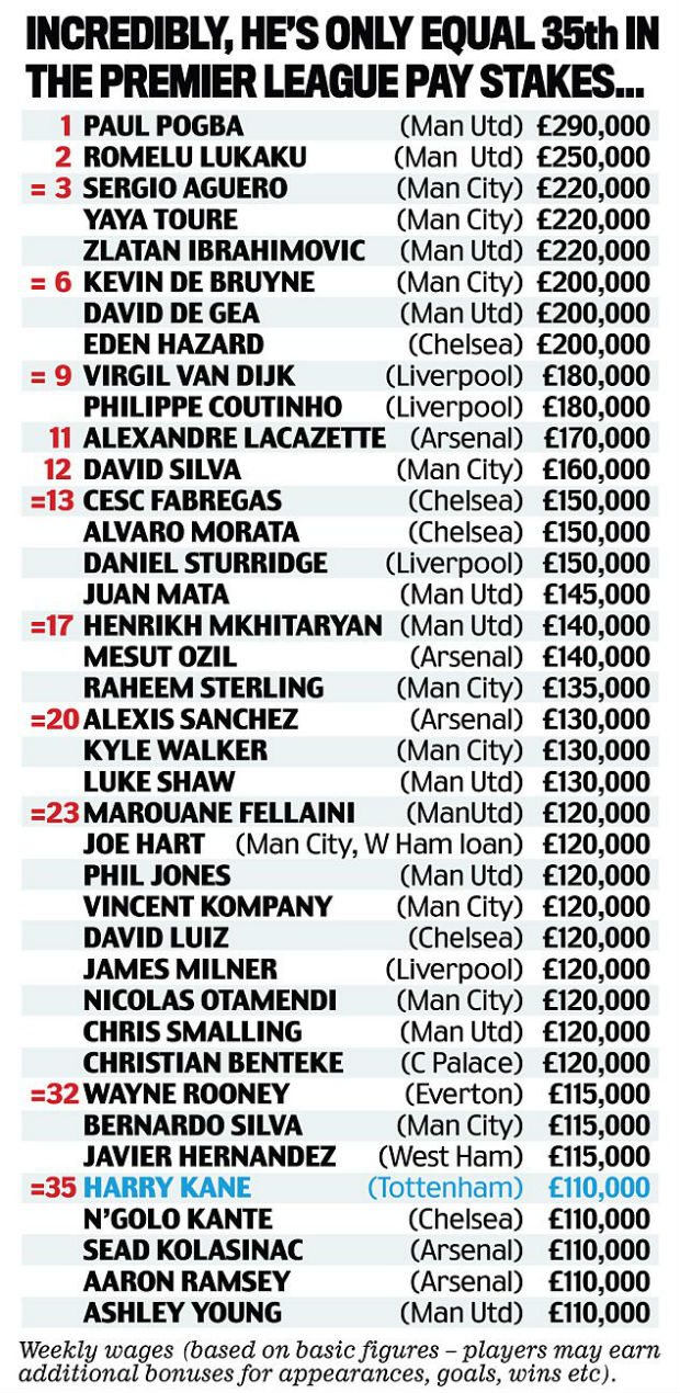 highest paid English footballer in the Premier League